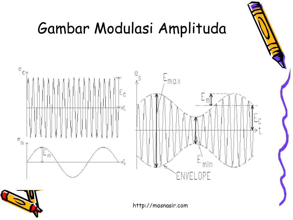 http://masnasir.com Gambar Modulasi Amplituda