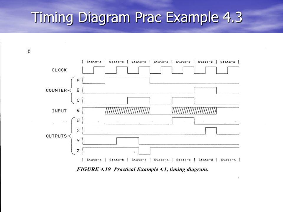 Timing Diagram Prac Example 4.3