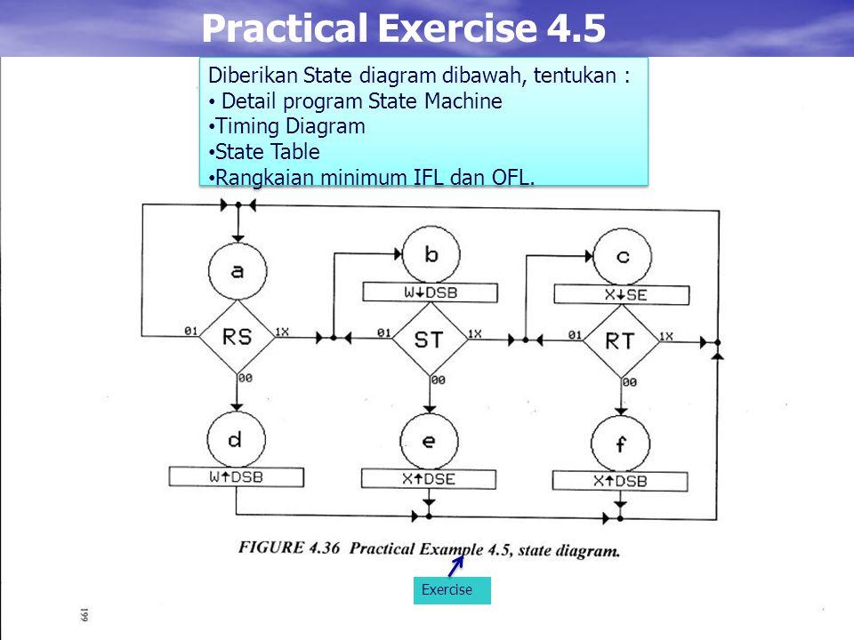 Practical Exercise 4.5 Exercise Diberikan State diagram dibawah, tentukan : Detail program State Machine Timing Diagram State Table Rangkaian minimum