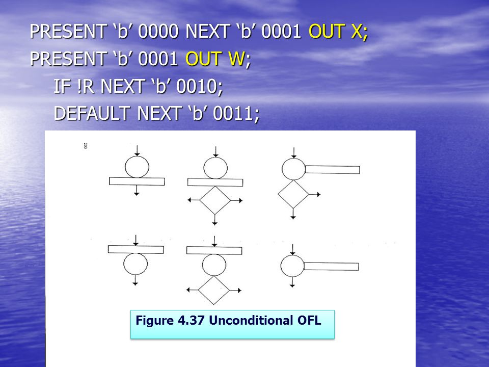 PRESENT 'b' 0000 NEXT 'b' 0001 OUT X; PRESENT 'b' 0001 OUT W; IF !R NEXT 'b' 0010; IF !R NEXT 'b' 0010; DEFAULT NEXT 'b' 0011; DEFAULT NEXT 'b' 0011; Figure 4.37 Unconditional OFL