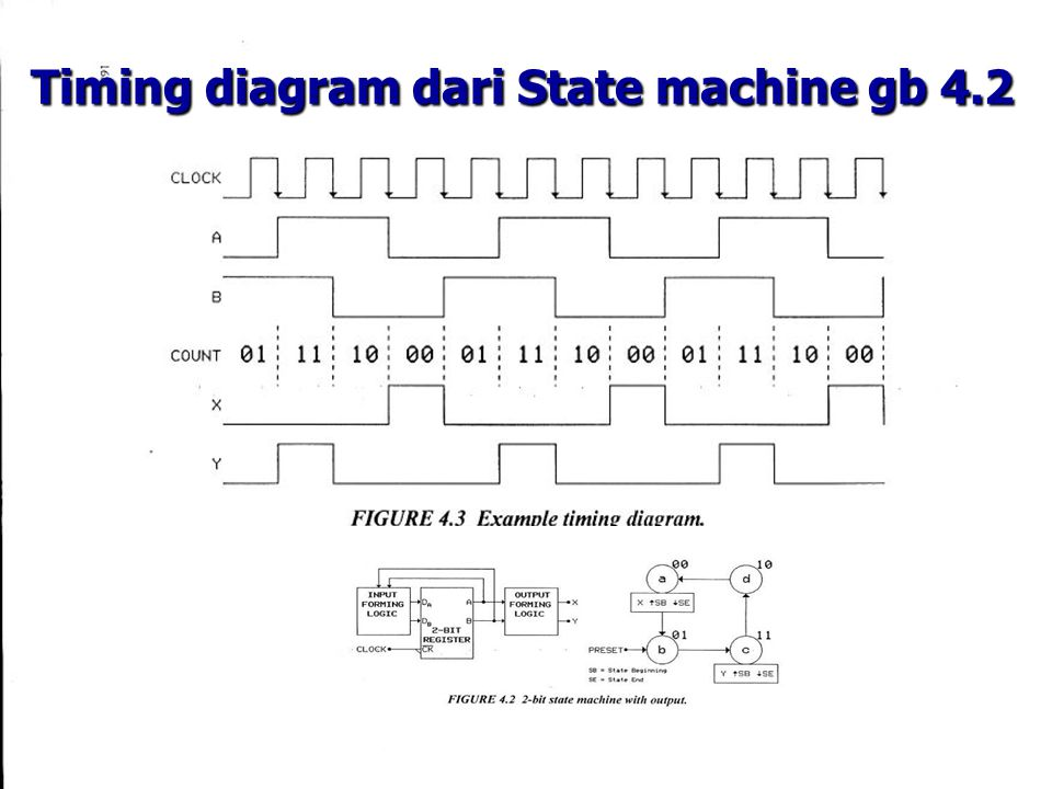 Practical Exercise 4.5 Exercise Diberikan State diagram dibawah, tentukan : Detail program State Machine Timing Diagram State Table Rangkaian minimum IFL dan OFL.