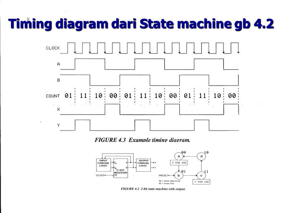 Timing diagram dari State machine gb 4.2 Timing diagram dari State machine gb 4.2