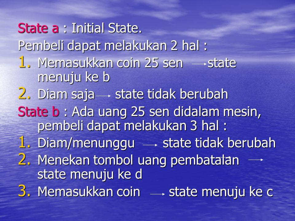 State a : Initial State. Pembeli dapat melakukan 2 hal : 1. Memasukkan coin 25 sen state menuju ke b 2. Diam saja state tidak berubah State b : Ada ua