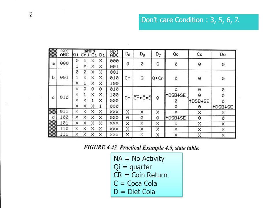 NA = No Activity Qi = quarter CR = Coin Return C = Coca Cola D = Diet Cola NA = No Activity Qi = quarter CR = Coin Return C = Coca Cola D = Diet Cola