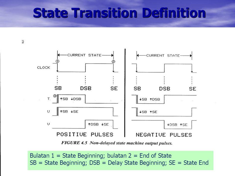 State Transition Definition Bulatan 1 = State Beginning; bulatan 2 = End of State SB = State Beginning; DSB = Delay State Beginning; SE = State End