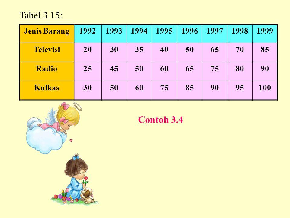 Jenis Barang19921993199419951996199719981999 Televisi2030354050657085 Radio2545506065758090 Kulkas30506075859095100 Tabel 3.15: Contoh 3.4
