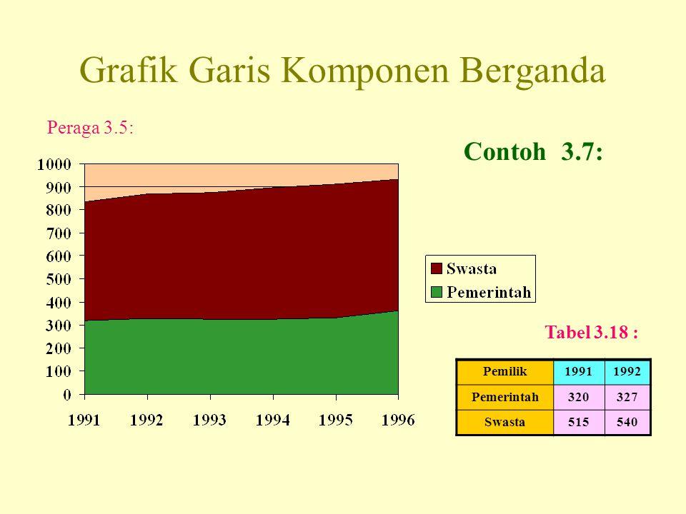 Grafik Garis Komponen Berganda Pemilik19911992 Pemerintah320327 Swasta515540 Peraga 3.5: Contoh 3.7: Tabel 3.18 :