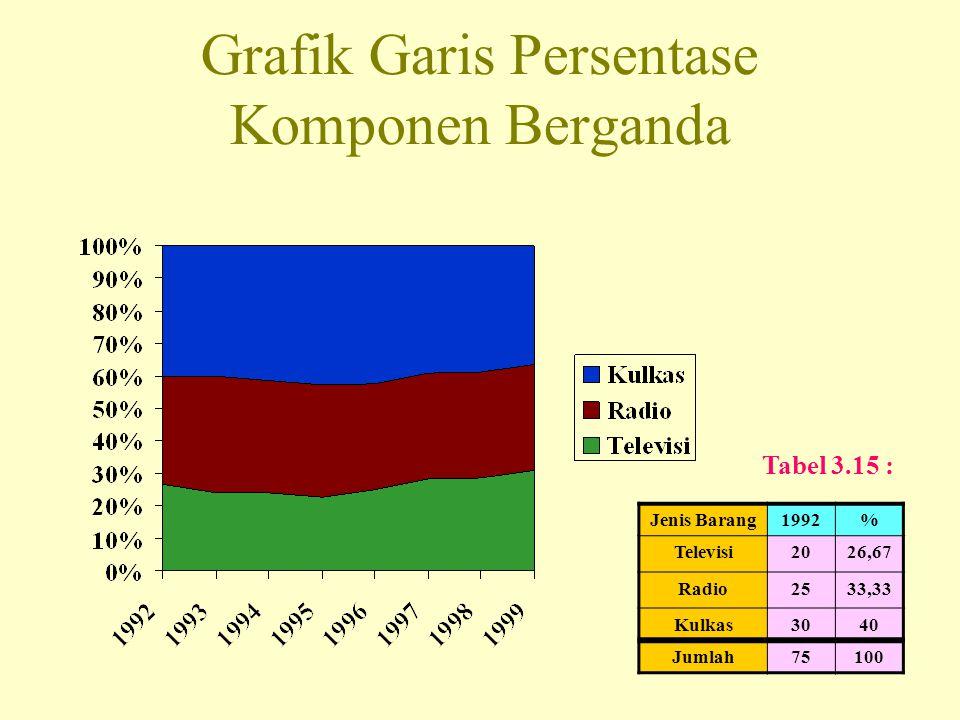 Grafik Garis Persentase Komponen Berganda Jenis Barang1992% Televisi2026,67 Radio2533,33 Kulkas3040 Jumlah75100 Tabel 3.15 :