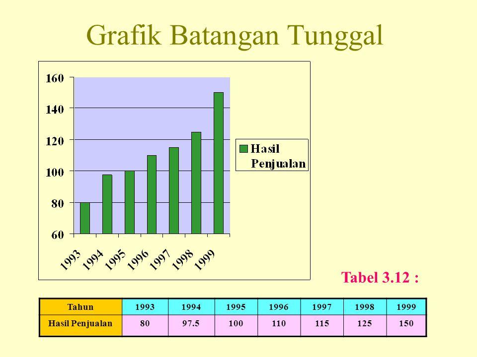 Grafik Batangan Tunggal Tahun1993199419951996199719981999 Hasil Penjualan8097.5100110115125150 Tabel 3.12 :