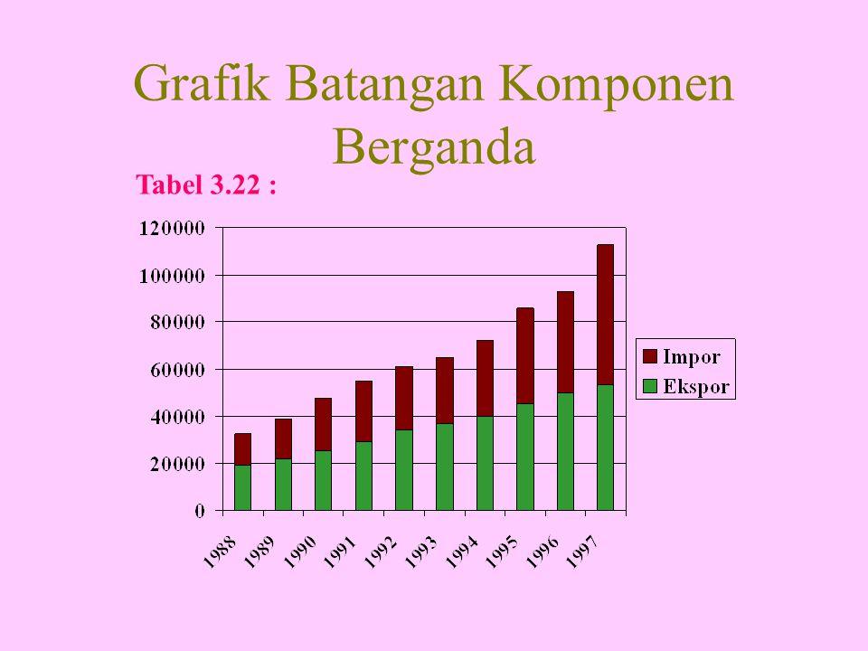 Grafik Batangan Komponen Berganda Tabel 3.22 :