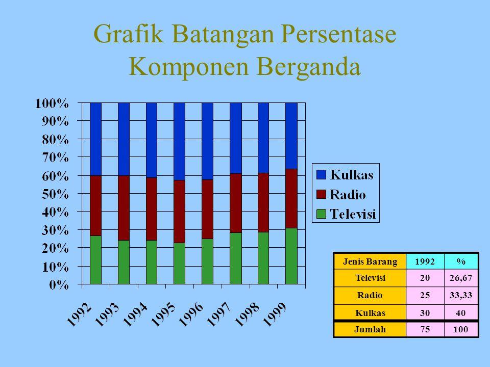 Grafik Batangan Persentase Komponen Berganda Jenis Barang1992% Televisi2026,67 Radio2533,33 Kulkas3040 Jumlah75100