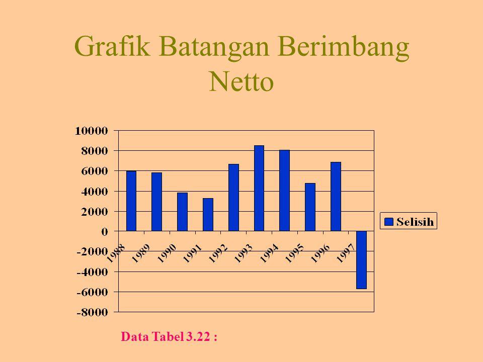 Grafik Batangan Berimbang Netto Data Tabel 3.22 :