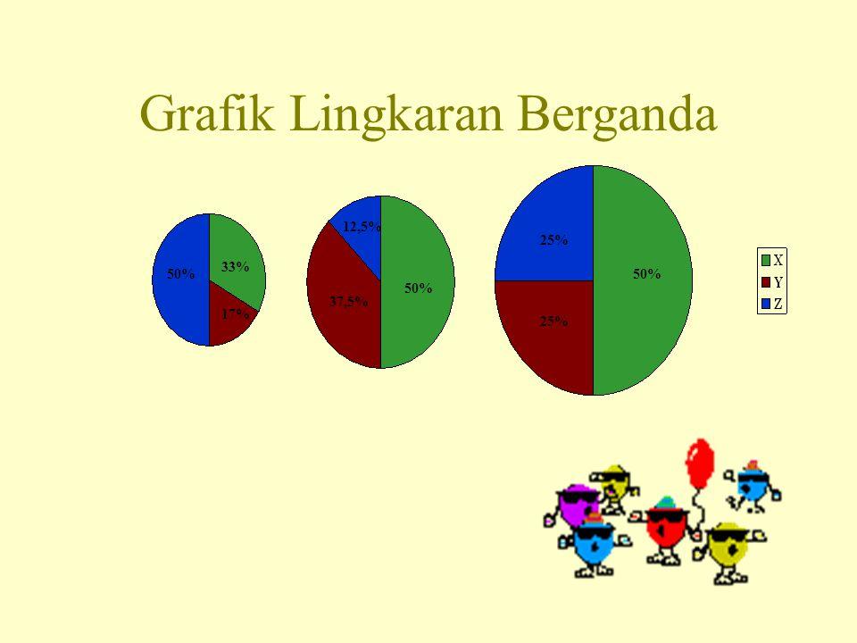 Grafik Lingkaran Berganda 33% 17% 50% 37,5% 12,5% 25% 50%