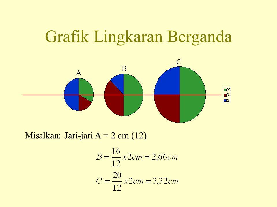 Grafik Lingkaran Berganda A B C Misalkan: Jari-jari A = 2 cm (12)
