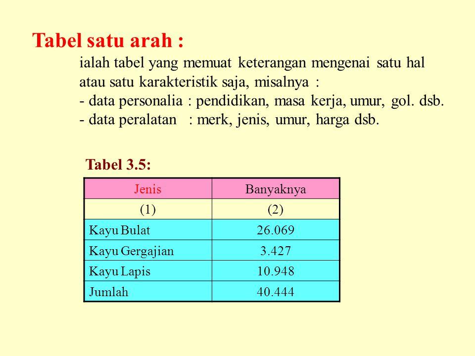 Tabel satu arah : ialah tabel yang memuat keterangan mengenai satu hal atau satu karakteristik saja, misalnya : - data personalia : pendidikan, masa kerja, umur, gol.