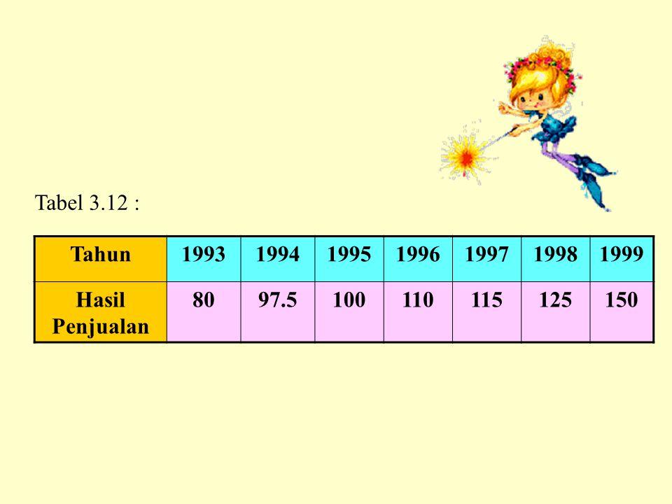 Tahun1993199419951996199719981999 Hasil Penjualan 8097.5100110115125150 Tabel 3.12 :