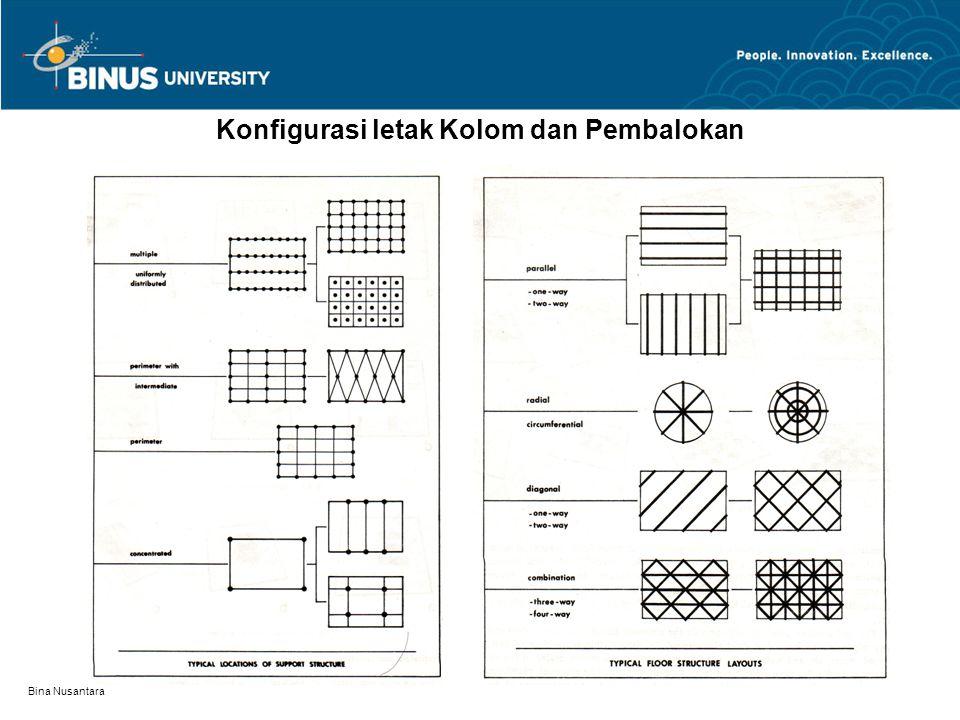 Bina Nusantara Konfigurasi letak Kolom dan Pembalokan