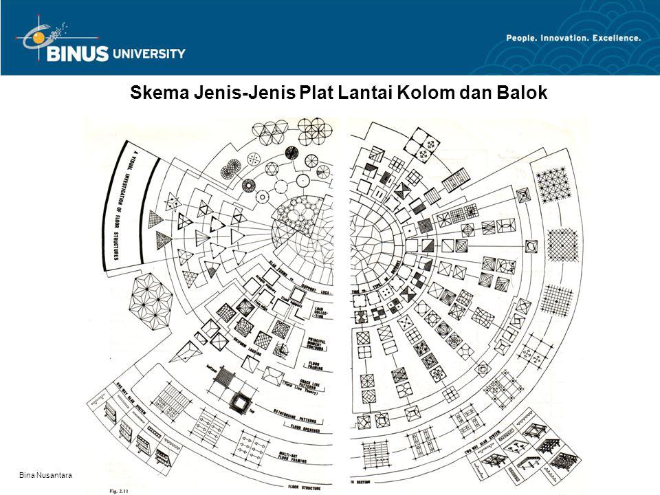 Bina Nusantara Skema Jenis-Jenis Plat Lantai Kolom dan Balok