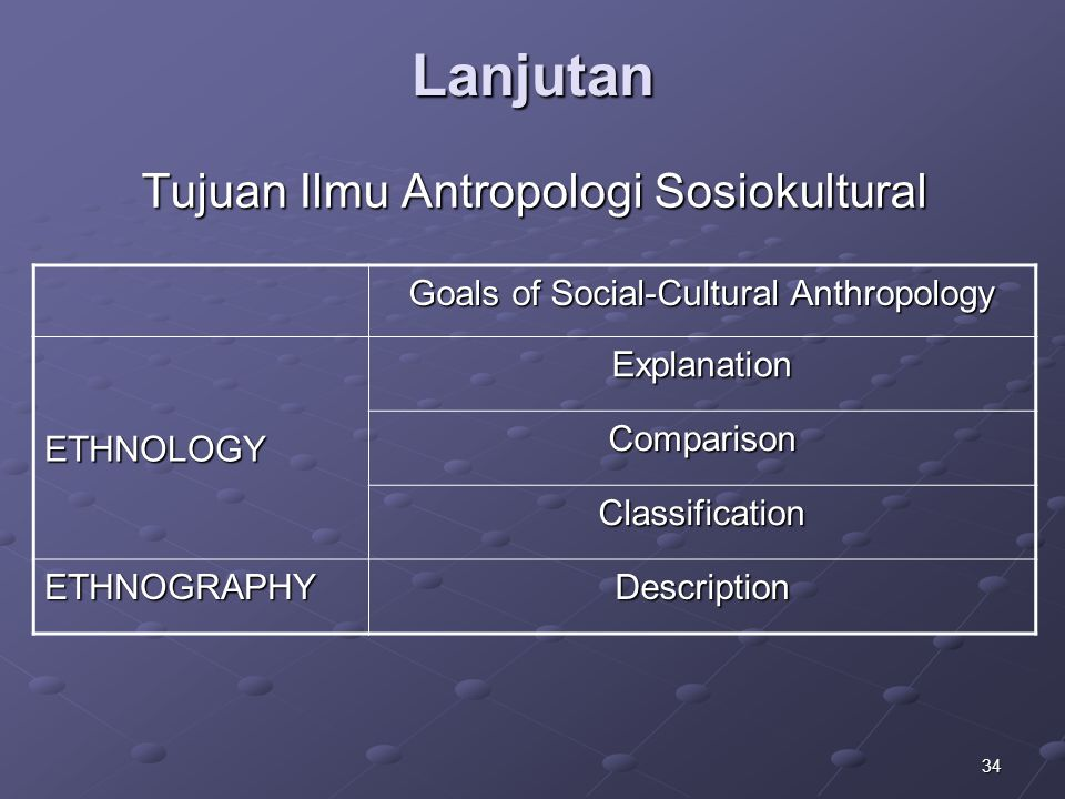34 Lanjutan Tujuan Ilmu Antropologi Sosiokultural Goals of Social-Cultural Anthropology Goals of Social-Cultural Anthropology ETHNOLOGY Explanation Co