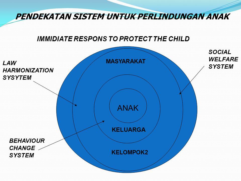 LAW HARMONIZATION SYSYTEM SOCIAL WELFARE SYSTEM BEHAVIOUR CHANGE SYSTEM ANAK PENDEKATAN SISTEM UNTUK PERLINDUNGAN ANAK KELUARGA MASYARAKAT KELOMPOK2 I