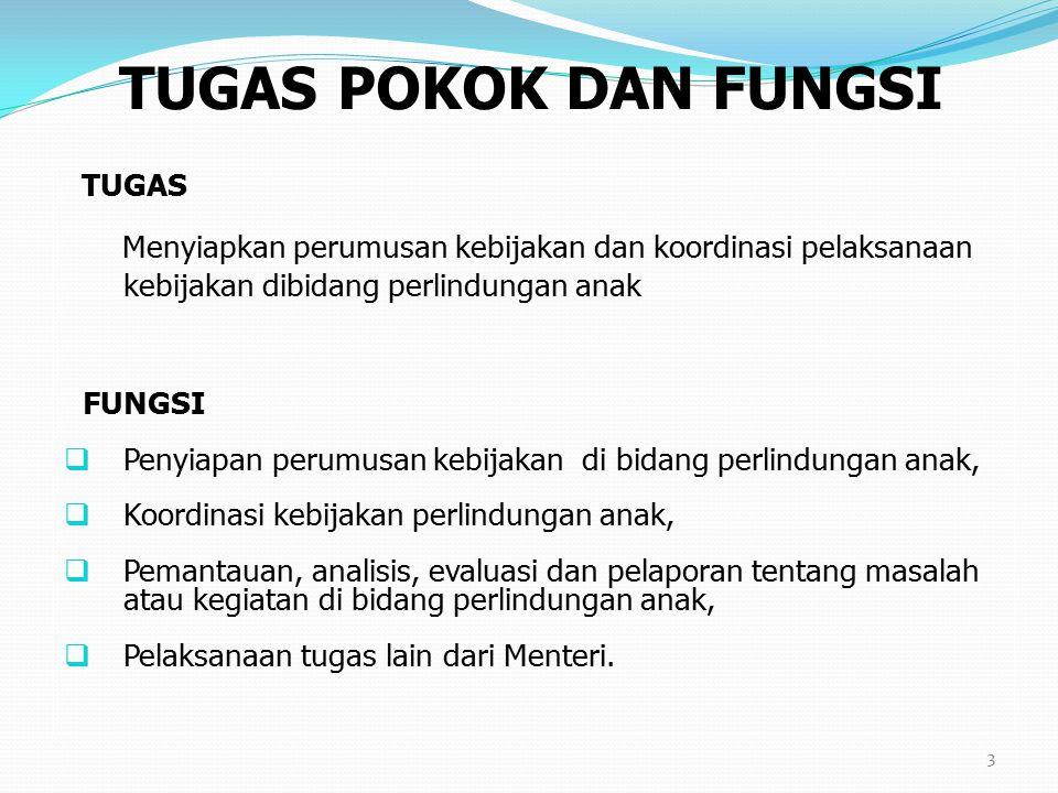 3 TUGAS Menyiapkan perumusan kebijakan dan koordinasi pelaksanaan kebijakan dibidang perlindungan anak FUNGSI  Penyiapan perumusan kebijakan di bidan
