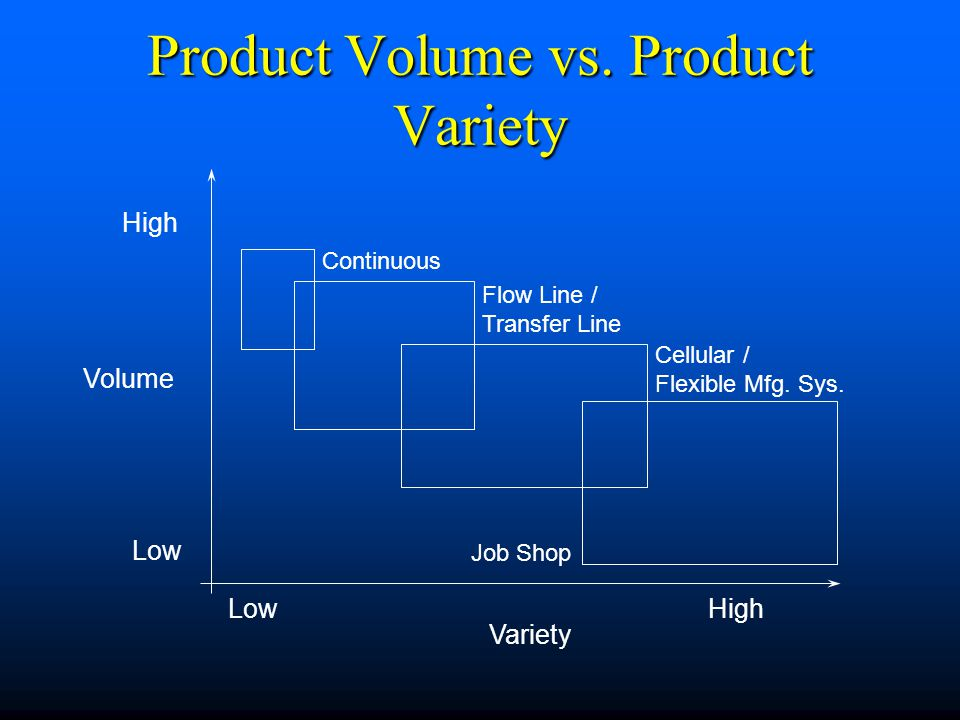 Product Volume vs. Product Variety Volume Variety LowHigh Low High Continuous Flow Line / Transfer Line Cellular / Flexible Mfg. Sys. Job Shop