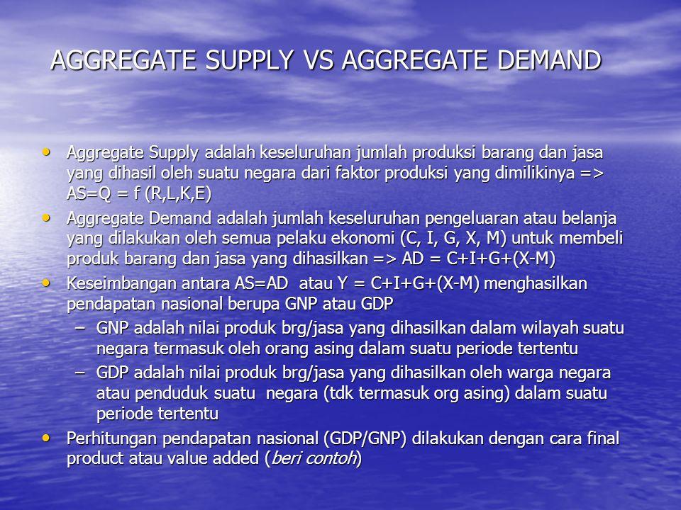 AGGREGATE SUPPLY VS AGGREGATE DEMAND AGGREGATE SUPPLY VS AGGREGATE DEMAND Aggregate Supply adalah keseluruhan jumlah produksi barang dan jasa yang dih