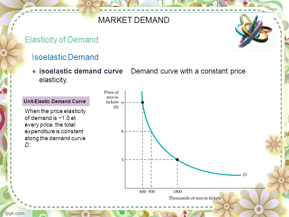 MARKET DEMAND Elasticity of Demand Isoelastic Demand ●isoelastic demand curve Demand curve with a constant price elasticity. Unit-Elastic Demand Curve