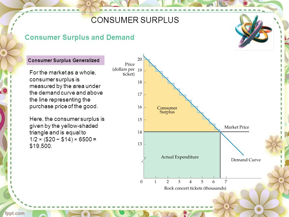 CONSUMER SURPLUS Consumer Surplus and Demand Consumer Surplus Generalized For the market as a whole, consumer surplus is measured by the area under the demand curve and above the line representing the purchase price of the good.