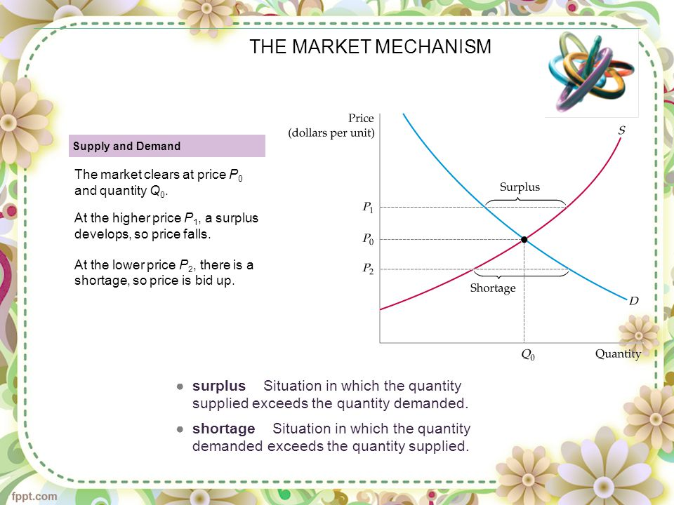 THE MARKET MECHANISM Supply and Demand The market clears at price P 0 and quantity Q 0. At the higher price P 1, a surplus develops, so price falls. A