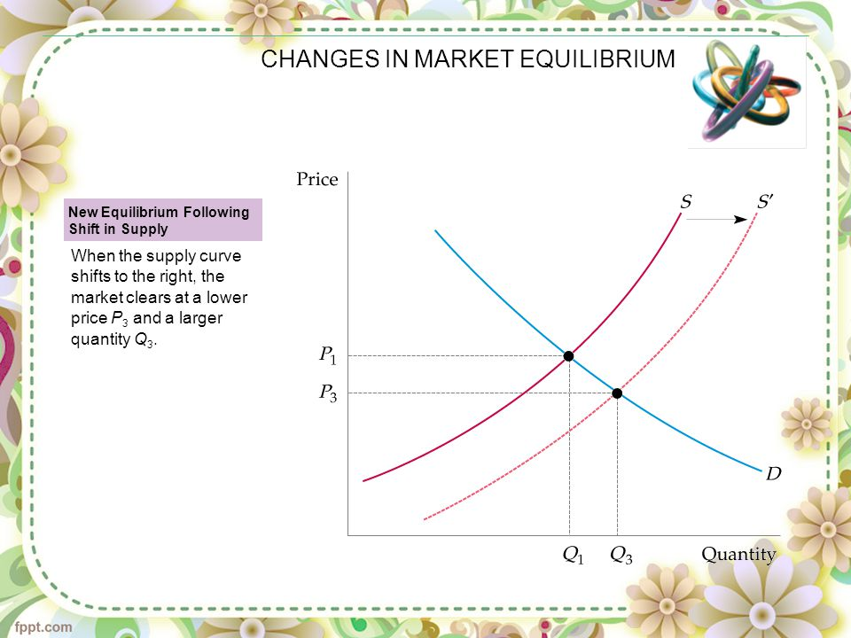 CHANGES IN MARKET EQUILIBRIUM New Equilibrium Following Shift in Supply When the supply curve shifts to the right, the market clears at a lower price