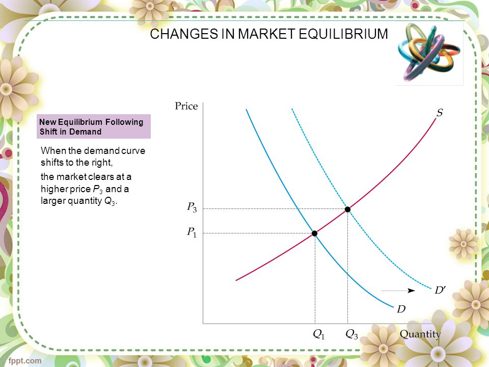 CHANGES IN MARKET EQUILIBRIUM New Equilibrium Following Shift in Demand When the demand curve shifts to the right, the market clears at a higher price P 3 and a larger quantity Q 3.