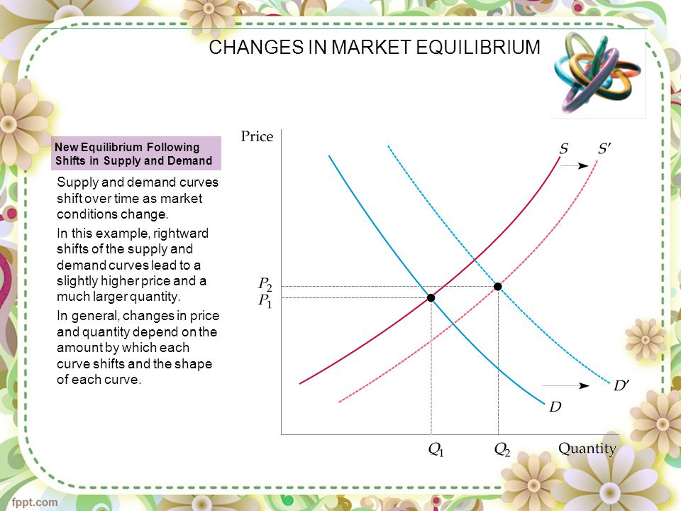 CHANGES IN MARKET EQUILIBRIUM New Equilibrium Following Shifts in Supply and Demand Supply and demand curves shift over time as market conditions chan