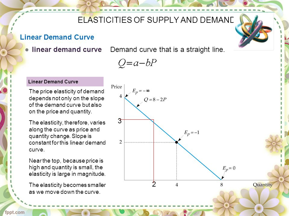 ELASTICITIES OF SUPPLY AND DEMAND ●linear demand curve Demand curve that is a straight line. Linear Demand Curve The price elasticity of demand depend