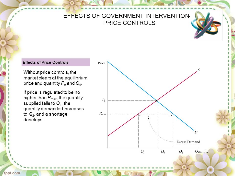 EFFECTS OF GOVERNMENT INTERVENTION— PRICE CONTROLS Effects of Price Controls Without price controls, the market clears at the equilibrium price and qu