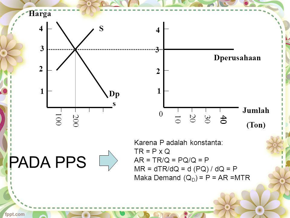 Jumlah (Ton) Harga 100 200 S Dp s Dperusahaan 1 2 3 4 0 10 20 30 40 1 2 3 4 Karena P adalah konstanta: TR = P x Q AR = TR/Q = PQ/Q = P MR = dTR/dQ = d (PQ) / dQ = P Maka Demand (Q D ) = P = AR =MTR PADA PPS