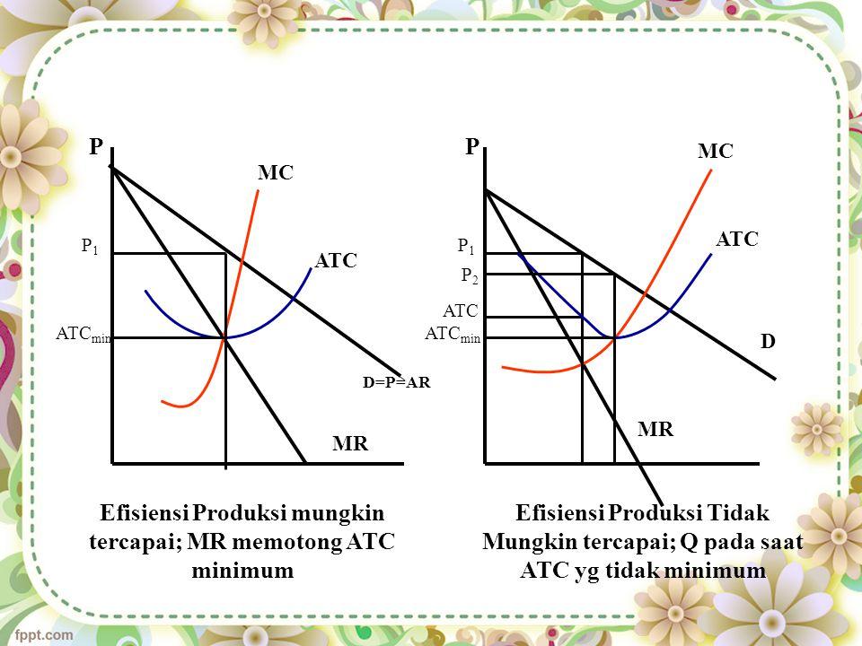 PP MC ATC MR D=P=AR MC ATC MR D ATC min P1P1 P1P1 P2P2 ATC Efisiensi Produksi mungkin tercapai; MR memotong ATC minimum Efisiensi Produksi Tidak Mungkin tercapai; Q pada saat ATC yg tidak minimum