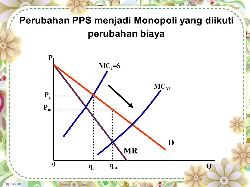 Perubahan PPS menjadi Monopoli yang diikuti perubahan biaya P Q MC c =S MC M PcPc PmPm MR D 0 qcqc qmqm
