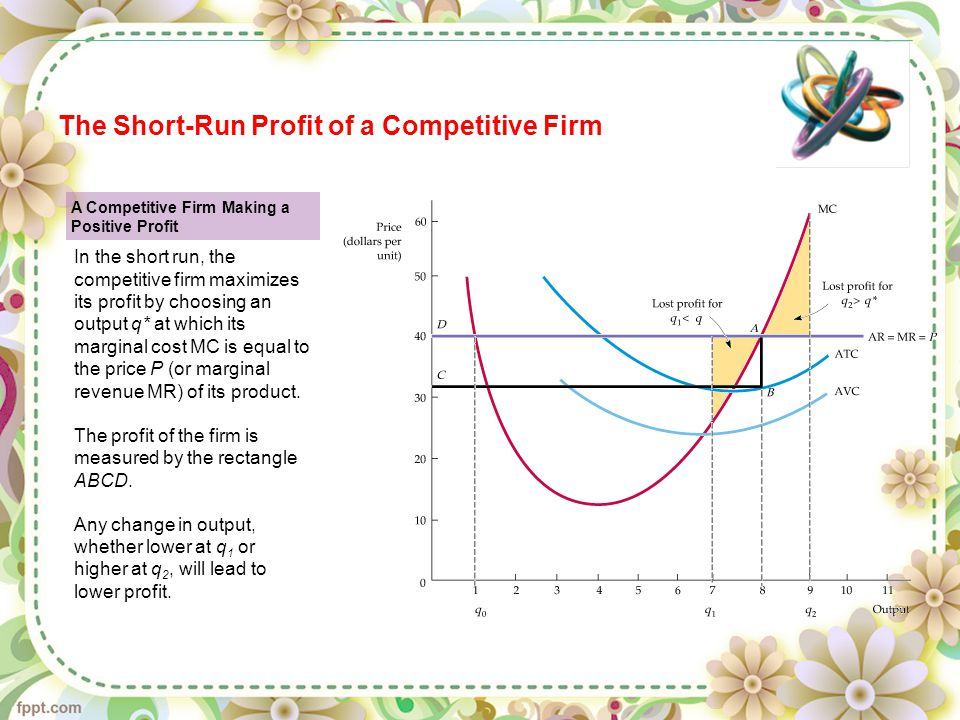 The Short-Run Profit of a Competitive Firm A Competitive Firm Making a Positive Profit In the short run, the competitive firm maximizes its profit by