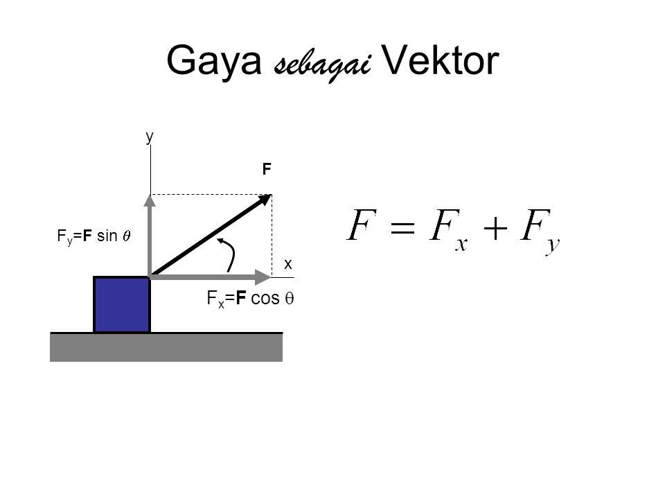 Gaya sebagai Vektor y x F x =F cos  F y =F sin  F