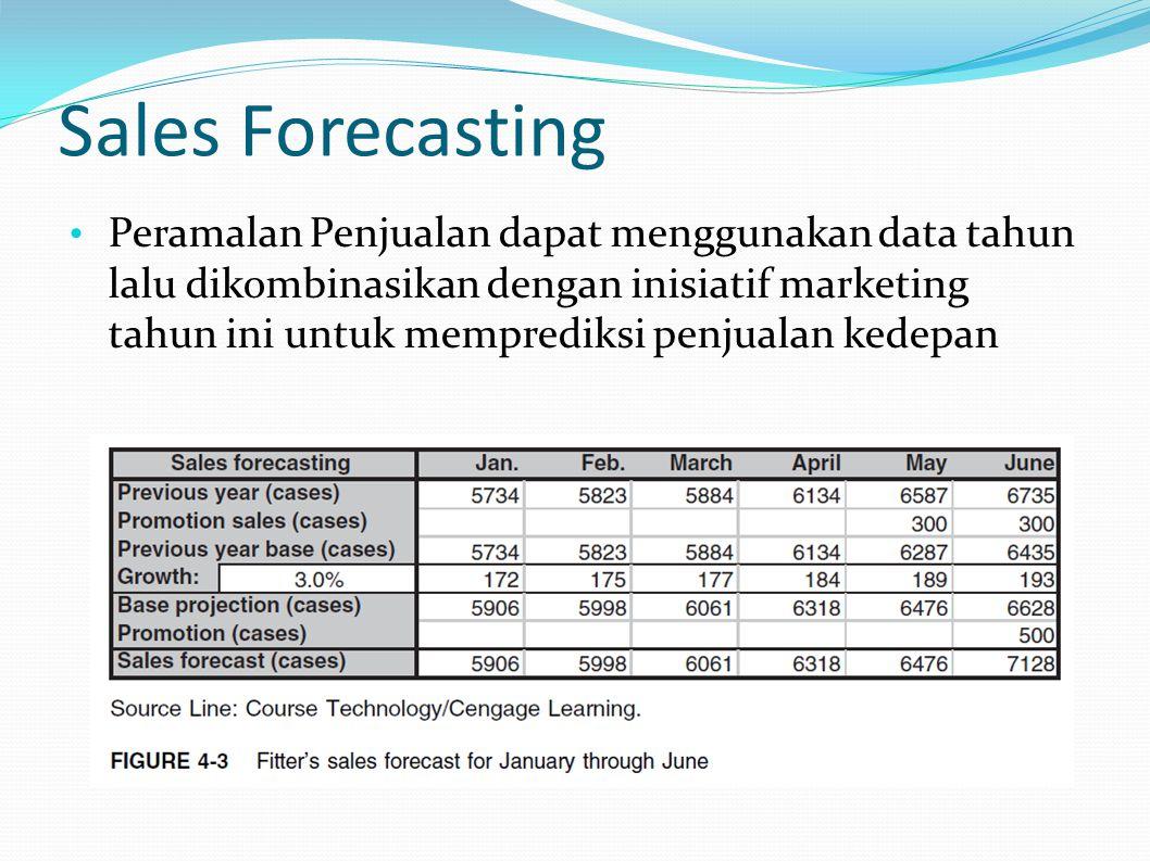Quiz Buatlah peramalan penjualan untuk Juli-Des tahun ini berdasarkan proyeksi tahun lalu, dengan faktor pertumbuhan 3%, pada juli tahun lalu diperkirakan peningkatan penjualan 200 peti karena faktor promosi, dan pada tahun ini juga akan dilakukan promosi dibulan yang sama dengan perkiraan peningkatan 400 peti.