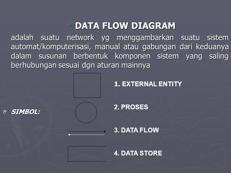 DDDDATA FLOW DIAGRAM adalah suatu network yg menggambarkan suatu sistem automat/komputerisasi, manual atau gabungan dari keduanya dalam susunan berbentuk komponen sistem yang saling berhubungan sesuai dgn aturan mainnya SSSSIMBOL: 1.