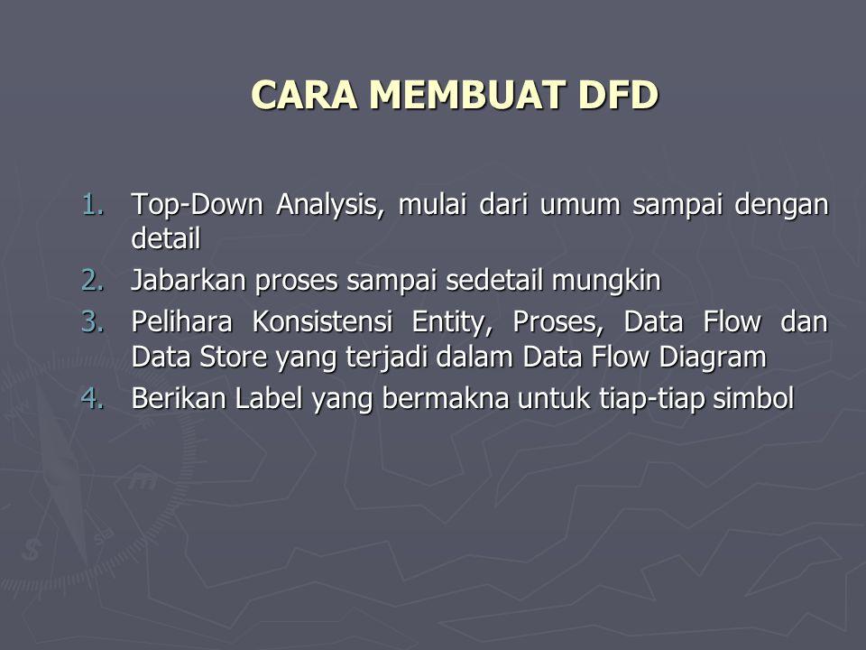 CARA MEMBUAT DFD 1.T op-Down Analysis, mulai dari umum sampai dengan detail 2.J abarkan proses sampai sedetail mungkin 3.P elihara Konsistensi Entity, Proses, Data Flow dan Data Store yang terjadi dalam Data Flow Diagram 4.B erikan Label yang bermakna untuk tiap-tiap simbol