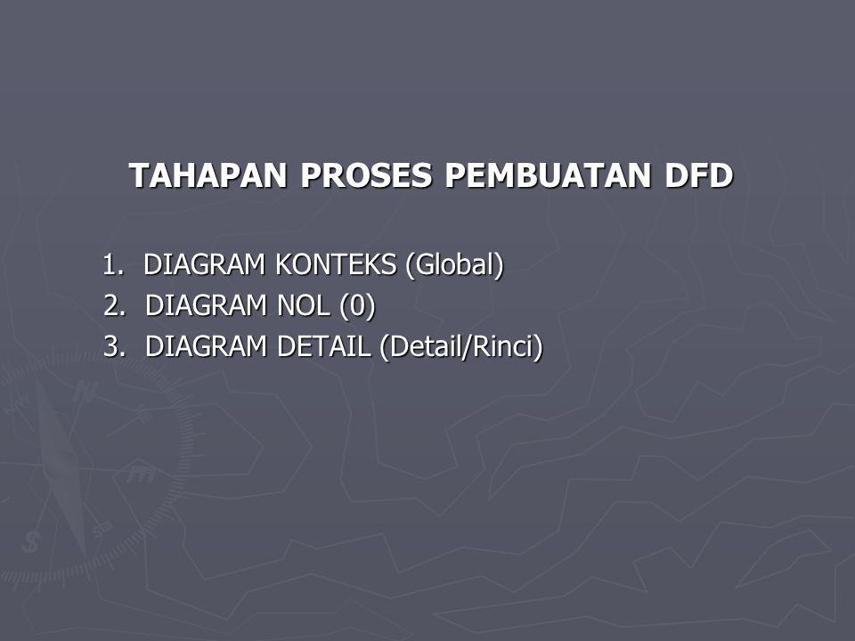 TAHAPAN PROSES PEMBUATAN DFD 1.DIAGRAM KONTEKS (Global) 2.