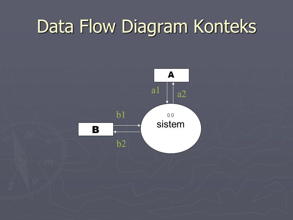 Data Flow Diagram Konteks 0.0 sistem B A b1 b2 a2 a1