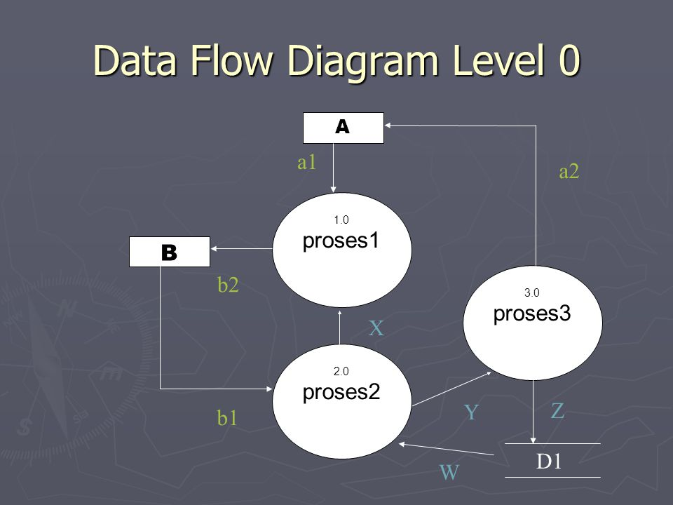 D1 Data Flow Diagram Level 0 1.0 proses1 B A b1 b2 a2 a1 2.0 proses2 3.0 proses3 Y X W Z