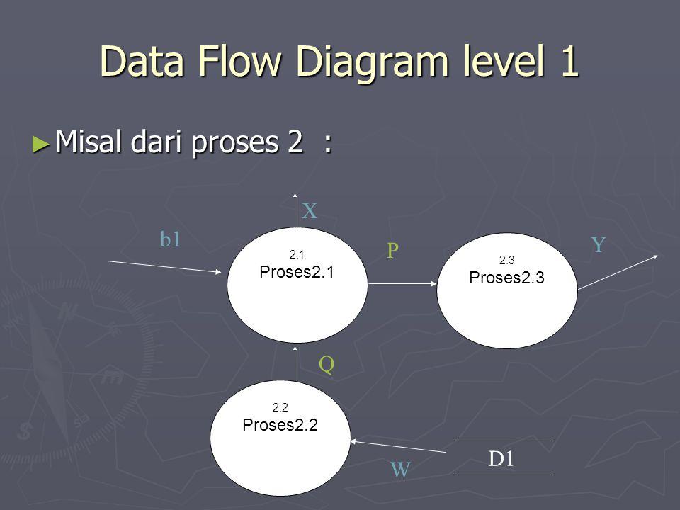 Data Flow Diagram level 1 ► Misal dari proses 2 : 2.2 Proses2.2 2.1 Proses2.1 2.3 Proses2.3 Y X D1 W Q P b1