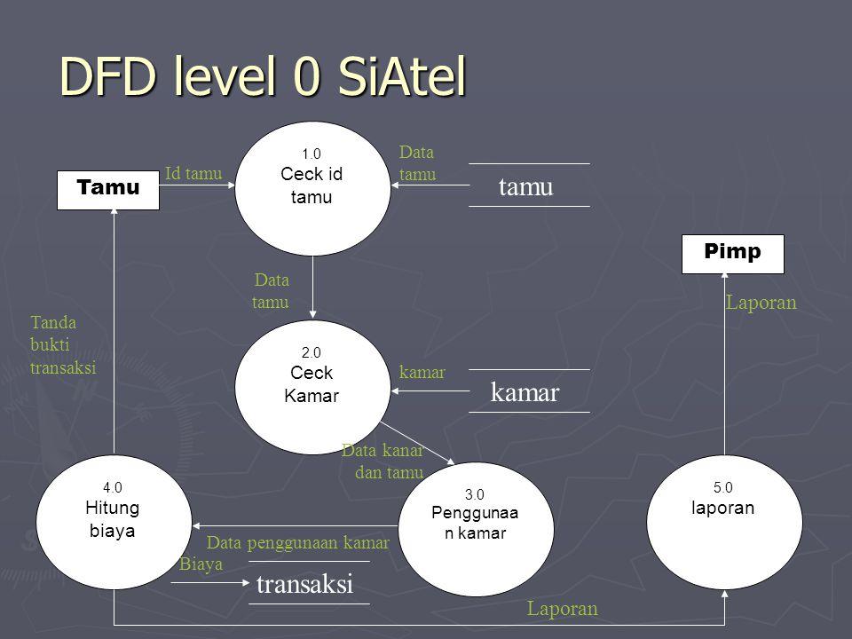 DFD level 0 SiAtel Tamu Pimp Id tamu Tanda bukti transaksi Laporan 1.0 Ceck id tamu tamu Data tamu 2.0 Ceck Kamar Data tamu kamar 3.0 Penggunaa n kamar 5.0 laporan 4.0 Hitung biaya Data kanar dan tamu Data penggunaan kamar Laporan transaksi Biaya