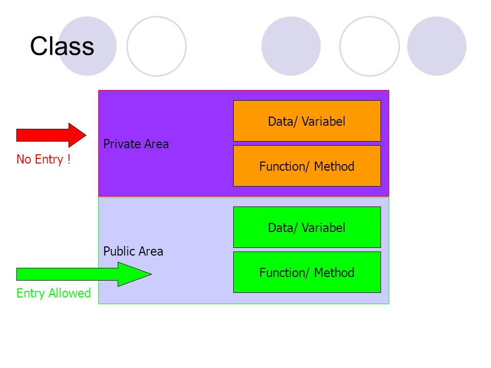 Class Private Area Public Area Data/ Variabel Function/ Method Data/ Variabel Function/ Method No Entry ! Entry Allowed