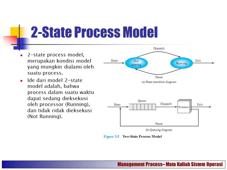 2-State Process Model 2-state process model, merupakan kondisi model yang mungkin dialami oleh suatu process. Ide dari model 2-state model adalah, bah